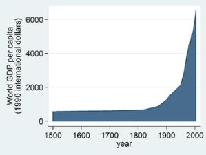 350px-World_GDP_per_capita_1500_to_2003